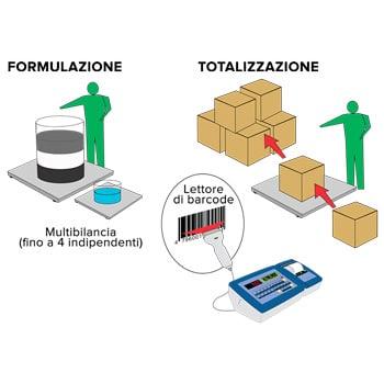 schéma logiciel de pesage Dini AF01