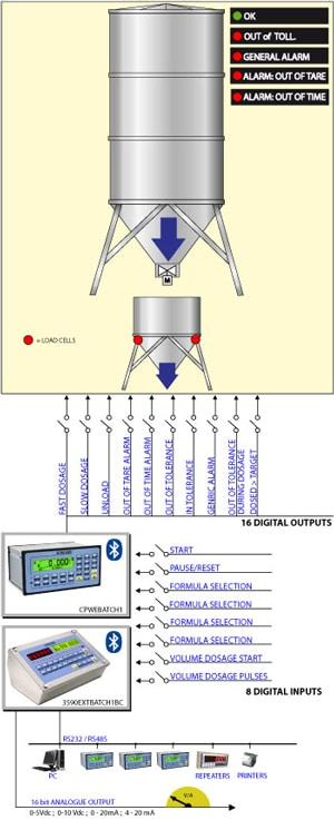 Logiciel de pesage Dini e-Batch1l
